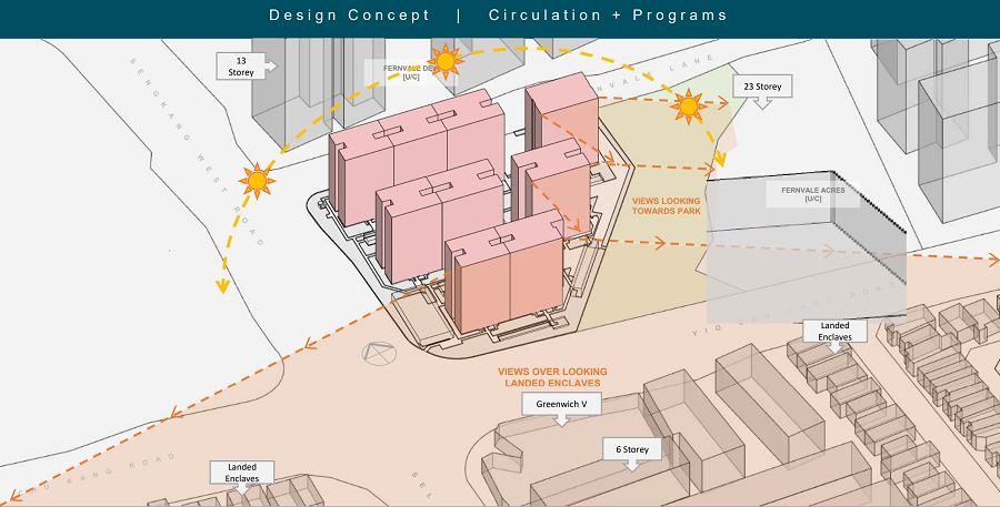 Parc Greenwich Site Design Concept